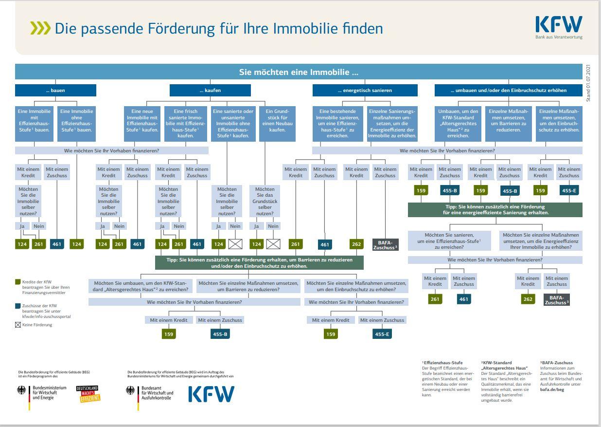 KFW Förderung Matrix